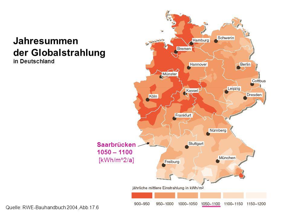Jahresummen der Globalstrahlung Saarbrücken 1050 – 1100 [kWh/m^2/a]